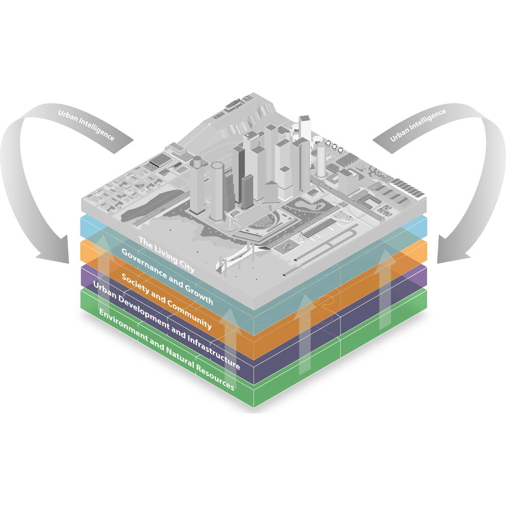 Living City Model