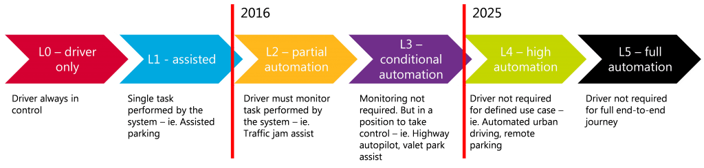 The six levels of automation technology