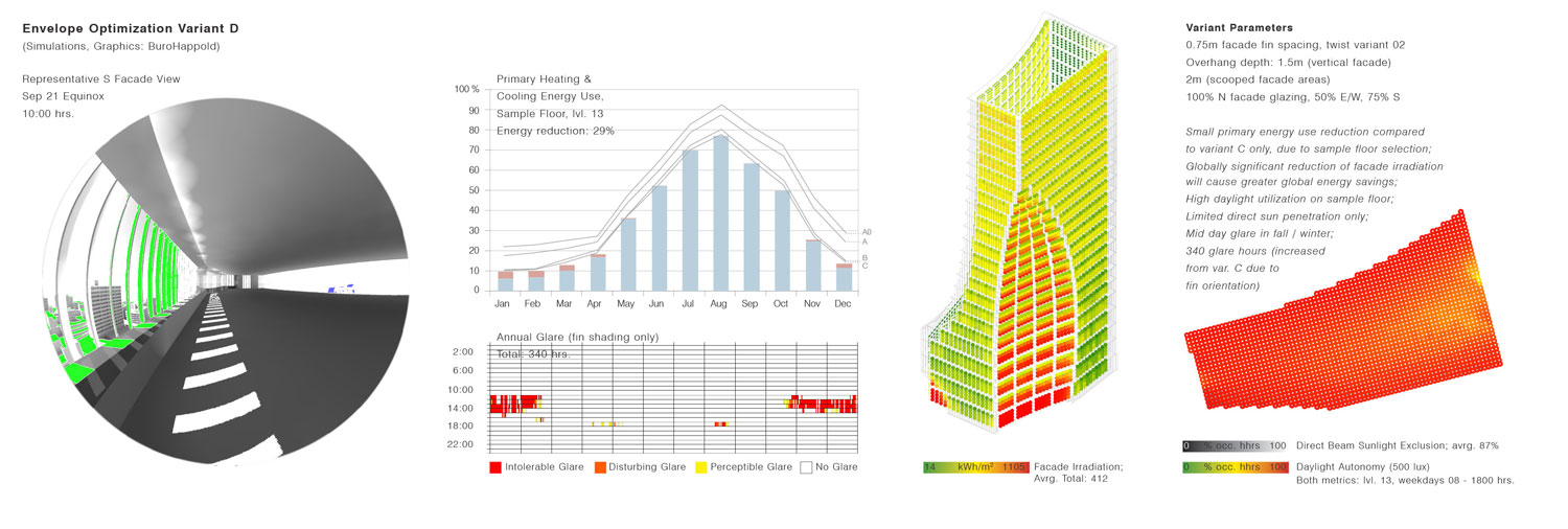 Building Performance Optimization In Early Stage Architectural