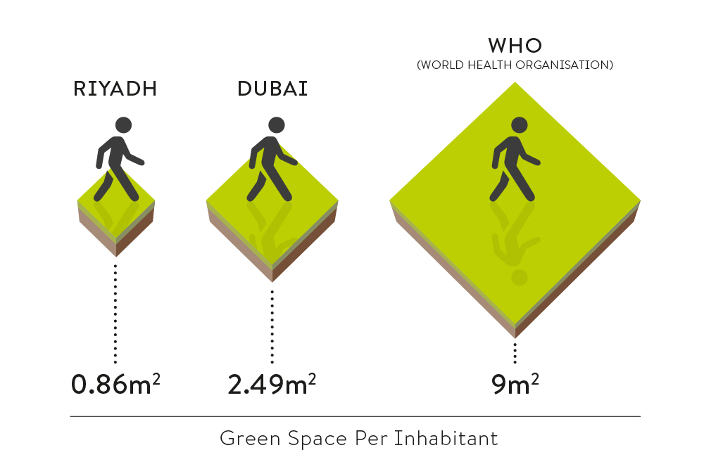 Green Space As Alternative Infrastructure Burohappold