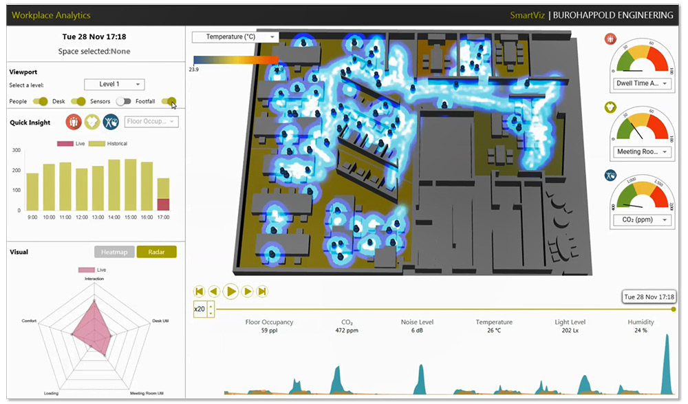 Our data analytics platform SmartViz connects to GE's smart lighting system, Vodafone's IoT technology, and GE's PREDIX cloud platform
