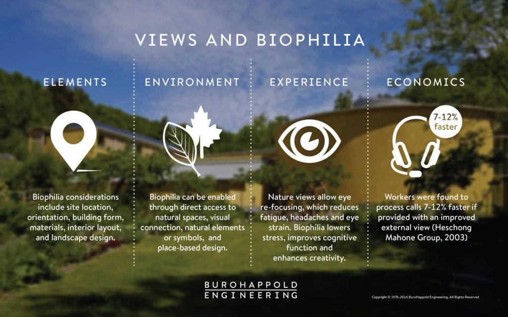 Views and Biophilia diagram
