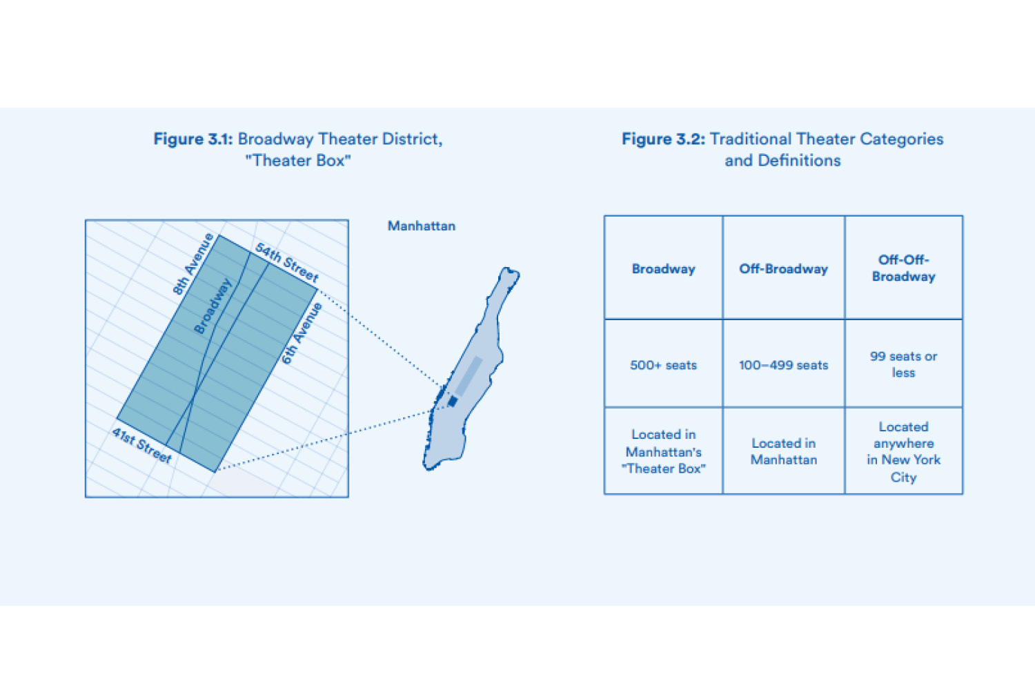 Small Theaters Study Diagram