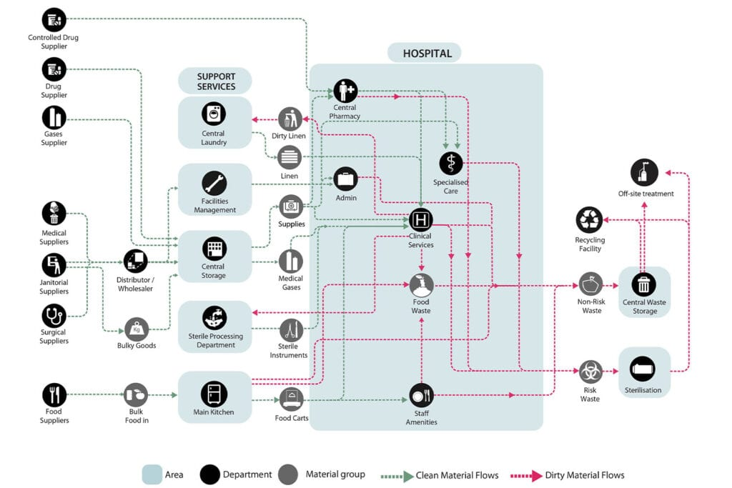 A flow diagram depicting the different 'clean' and 'dirty' material movements and processes within a typical Hospital. Buro Happold.